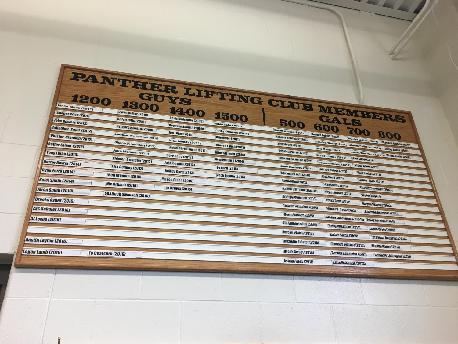 Powell High School recognizes previous athletes who have made the clubs for weights.